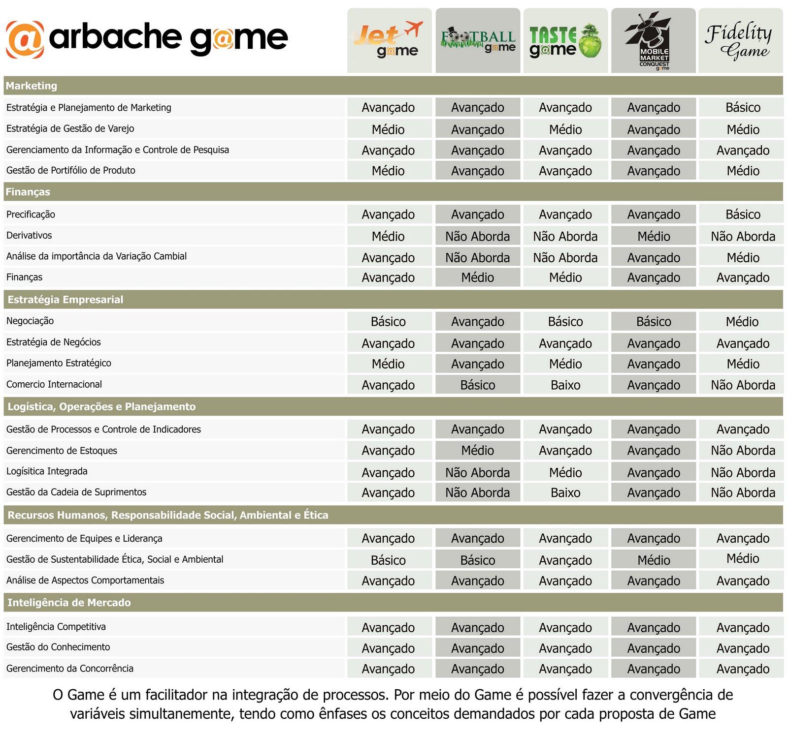 Placar, Jogos de Negócio, Tabela