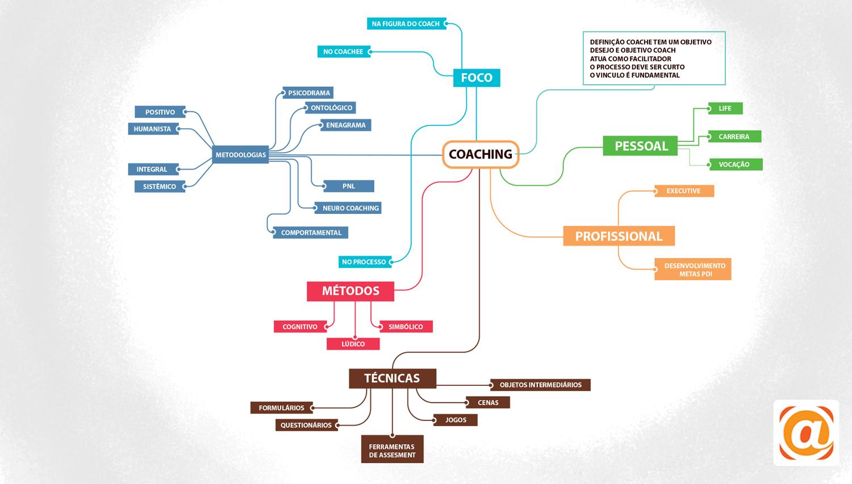 Well-known Um Passeio Pelo Nevoeiro do Coaching - Parte 2 - Arbache Blog ZA97