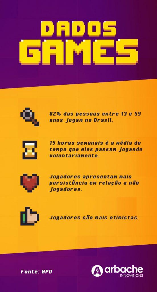 Gamificação na educação - Infográfico dos Games