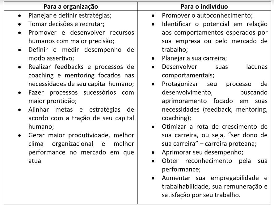 Quadro 1 Vantagens de medir o desempenho comportamental